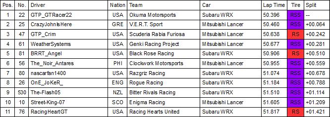 Tsukuba Qualifying.PNG