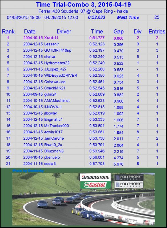 TT Data April 18 Ferrari.png
