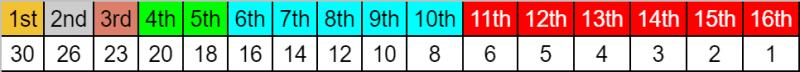 TTCC Driver points scale.png