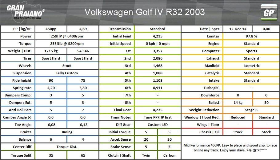 Volkswagen golf IV R32 2003.jpg