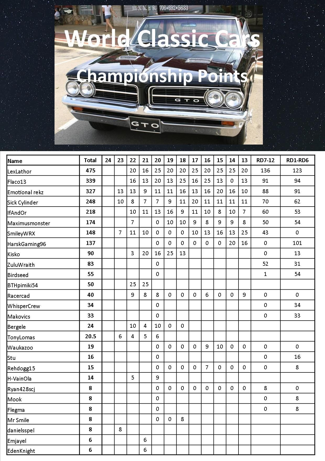 WCC Points Table.jpg