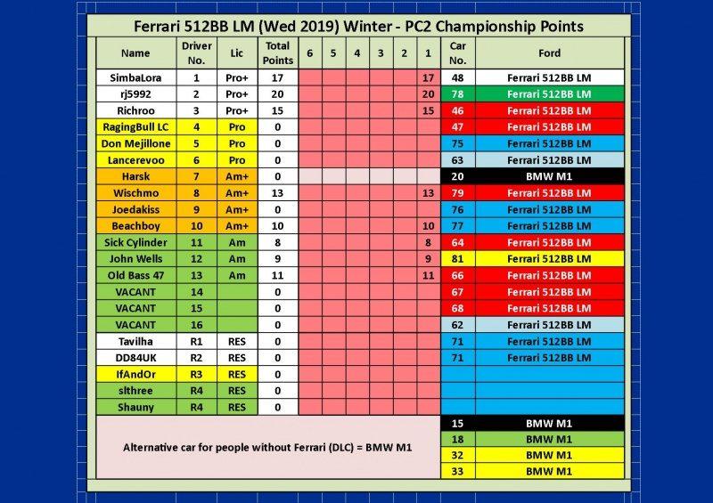 Wed Ferrari 512BB LM Round 1 Spa.jpg
