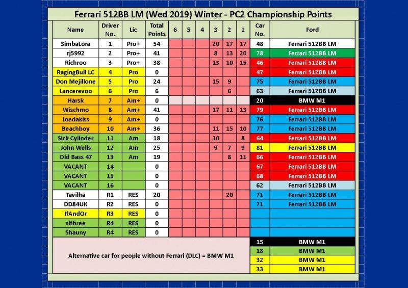 Wed Ferrari 512BB LM Round 3 Bathurst.jpg