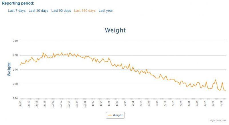 weight tracking.JPG