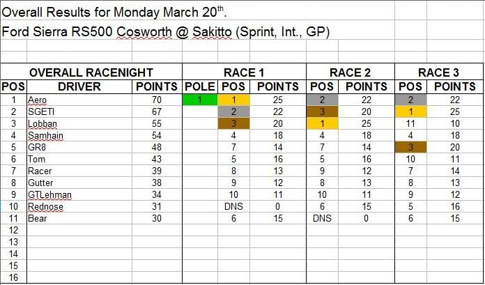 Wk1-March 20 Results.JPG