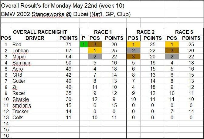Wk10-May 22 Results.JPG