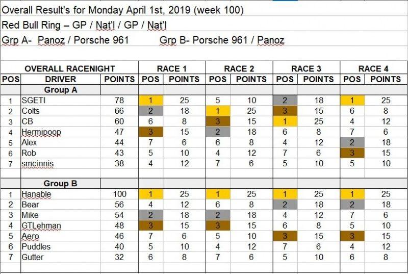 Wk100-April 1st, 2019 Results.jpg