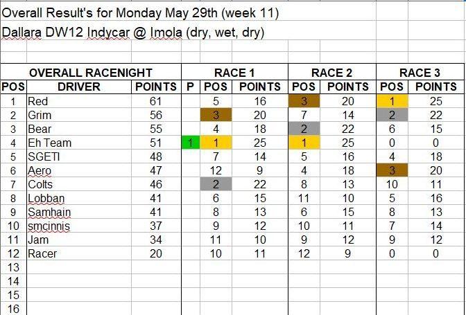 Wk11-May 29 Results.JPG