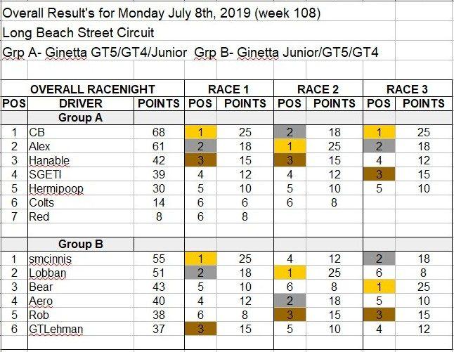 Wk112-July 8th, 2019 Results.jpg