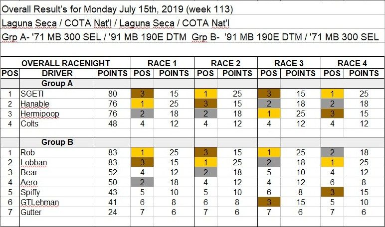 Wk113-July 15th, 2019 Results.jpg