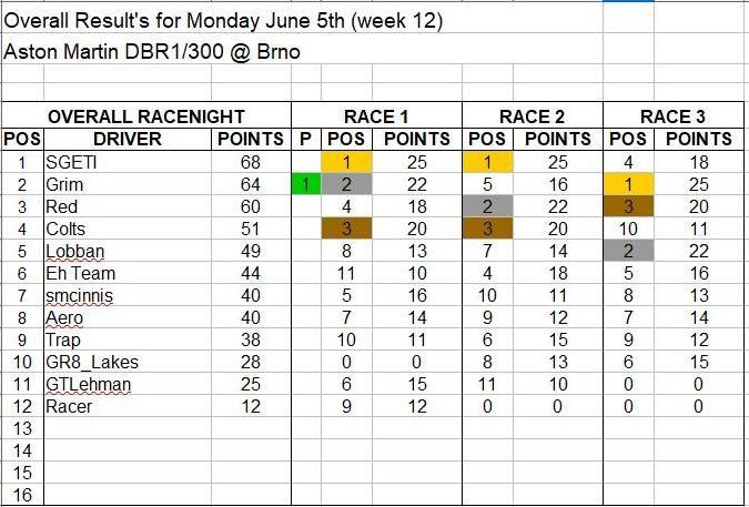 Wk12-June 5 Results.JPG