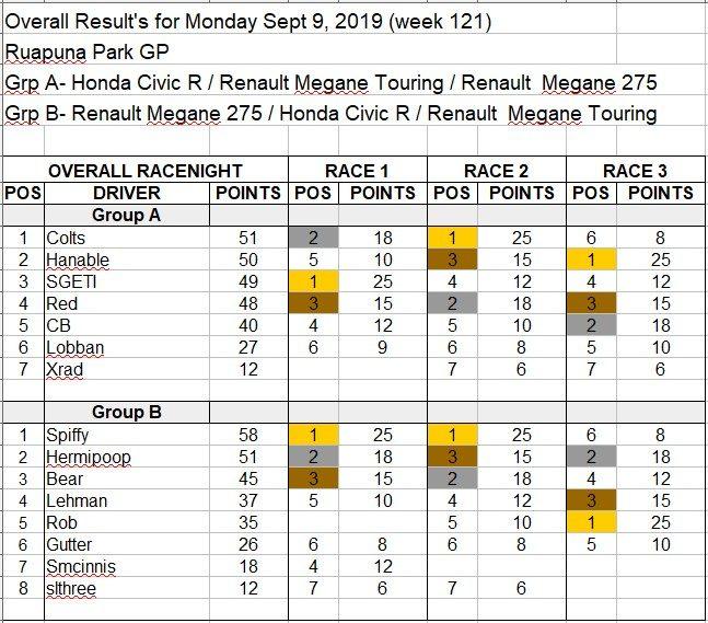 Wk121-Sept 9th, 2019 Results.jpg