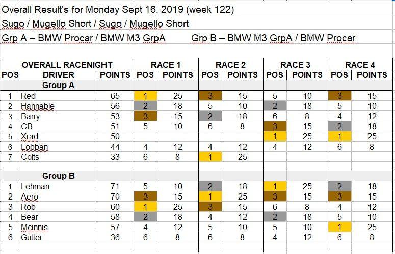 Wk122-Sept 16th, 2019 Results.jpg