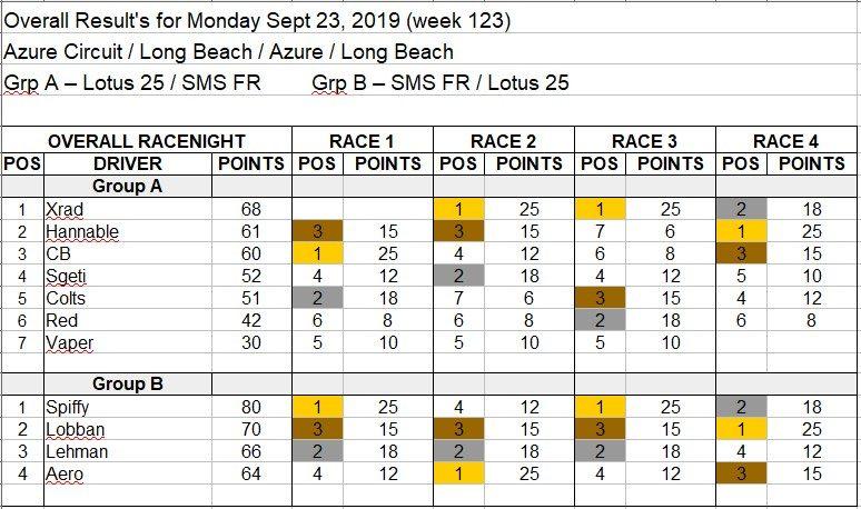 Wk123-Sept 23rd, 2019 Results.jpg