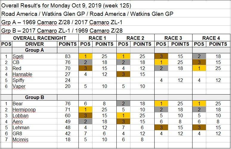 Wk125-Oct 7th, 2019 Results.jpg