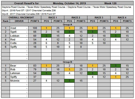 Wk126-Oct 14th, 2019 Results.jpg