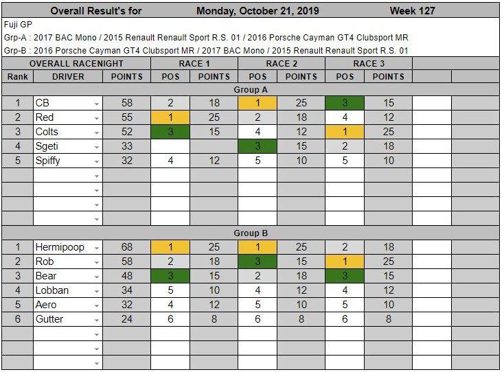 Wk127-Oct 21st, 2019 Results.jpg
