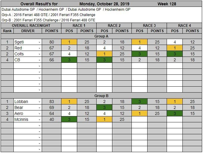 Wk128-Oct 28th, 2019 Results.jpg