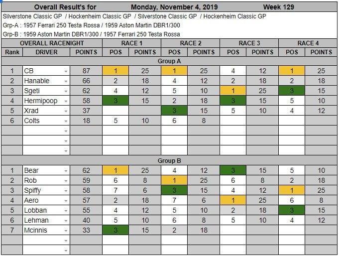 Wk129-Nov 4th, 2019 Results.jpg