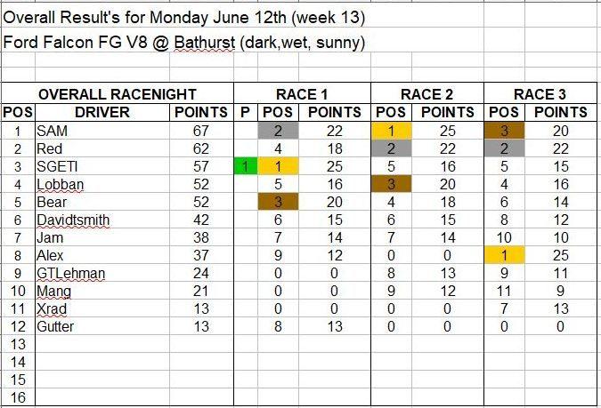 Wk13-June 12 Results.JPG