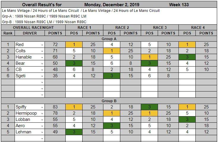 Wk133-Dec 2nd, 2019 Results.jpg