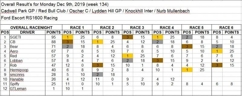 Wk134-Dec 9th, 2019 Results.jpg