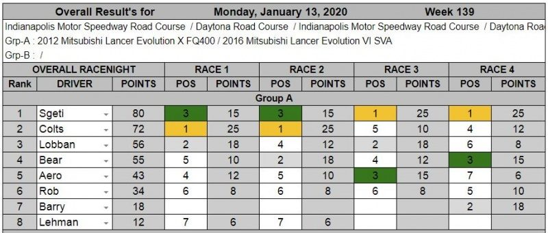 Wk139-Jan 13th, 2020 Results.JPG