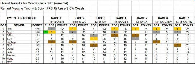 Wk14-June 19 Results.JPG
