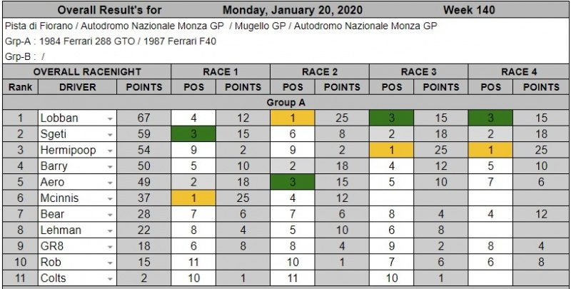 Wk140-Jan 20th, 2020 Results.jpg