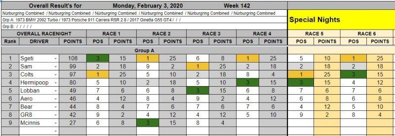 Wk142-Feb 3rd, 2020 Results.jpg