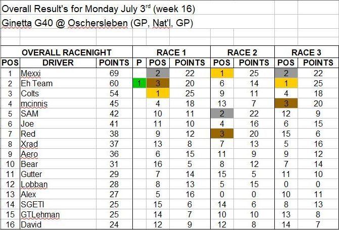 Wk16-July 3 Results.JPG