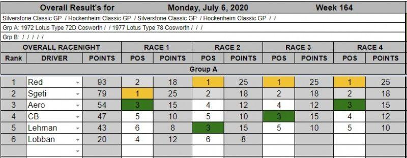 Wk164-July 6th, 2020 Results.jpg