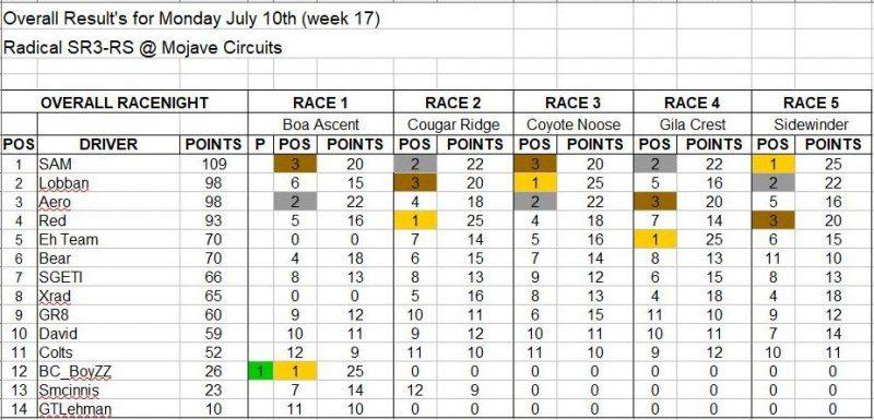 Wk17-July 10 Results.JPG