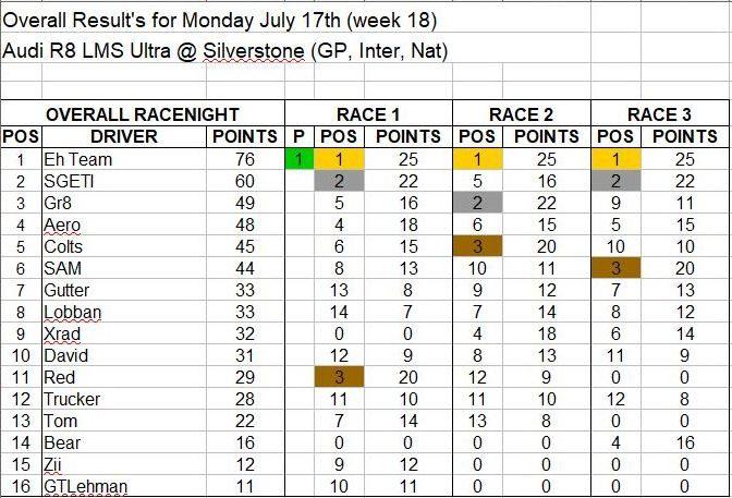 Wk18-July 17 Results.JPG