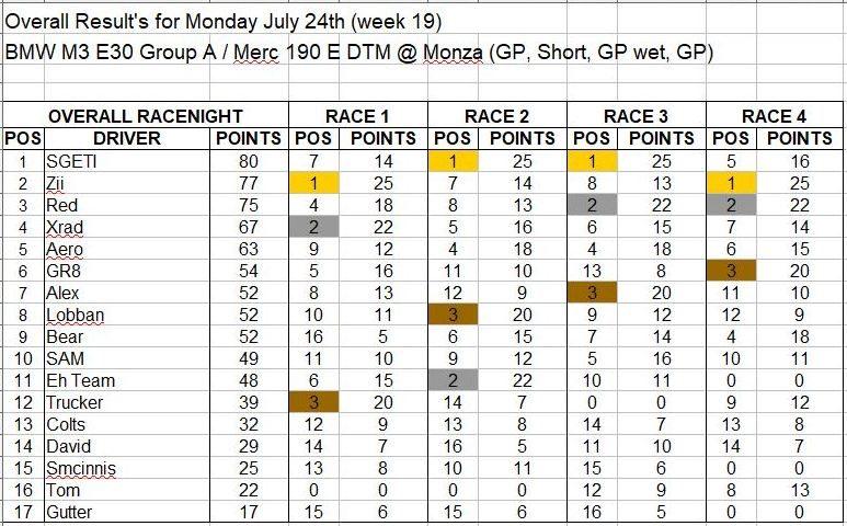 Wk19-July 24 Results.JPG