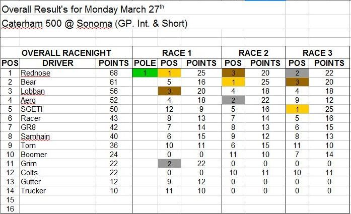 Wk2-March 27 Results.JPG