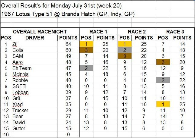 Wk20-July 31 Results.JPG