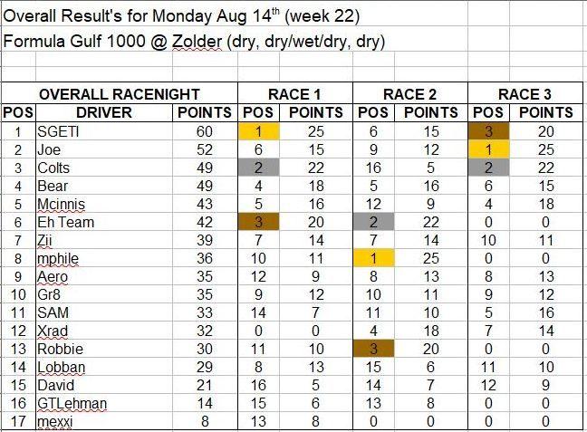 Wk22-Aug 14 Results.JPG
