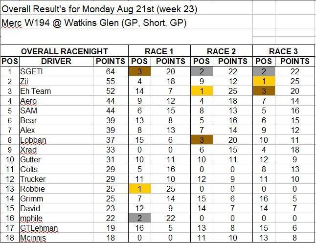 Wk23-Aug 21 Results.JPG