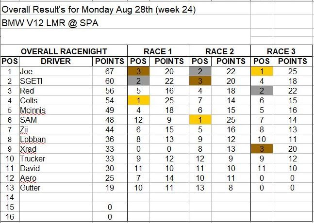 Wk24-Aug 28 Results.JPG