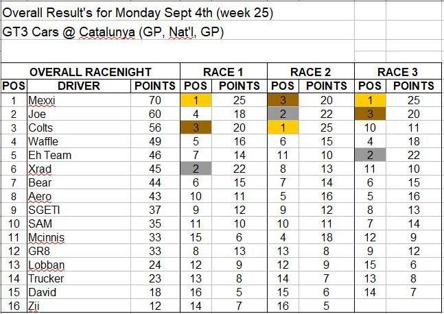 Wk25-Sept 4 Results.JPG