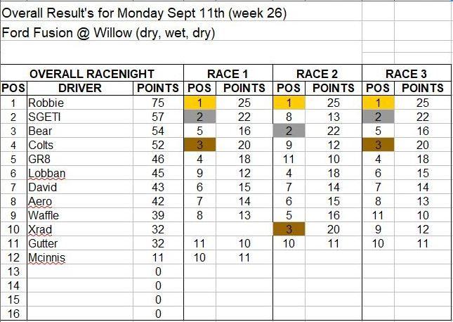 Wk26-Sept 11 Results.JPG