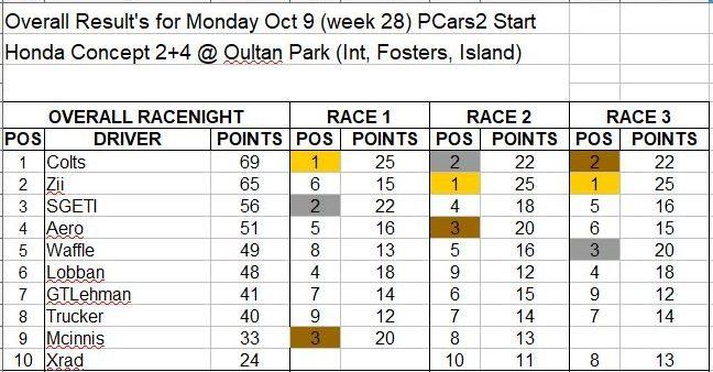 Wk28-Oct 9 Results.JPG
