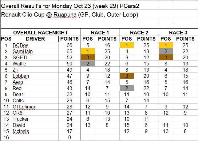 Wk29-Oct 23 Results.JPG