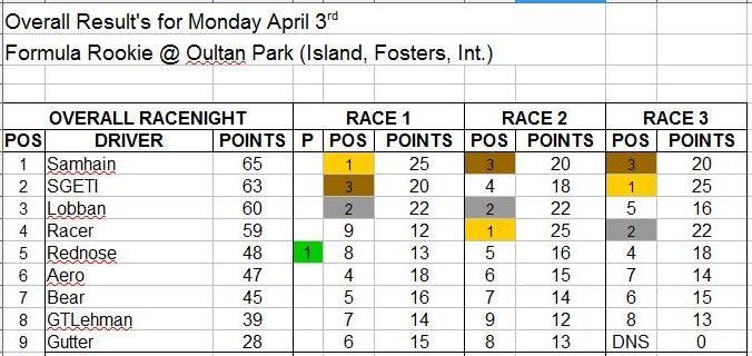 Wk3-April 3 Results.JPG