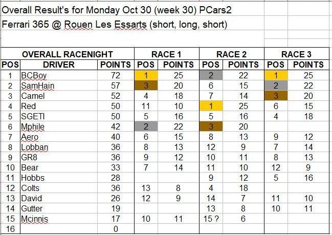 Wk30-Oct 30 Results.JPG