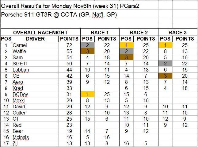 Wk31-Nov 6 Results.JPG