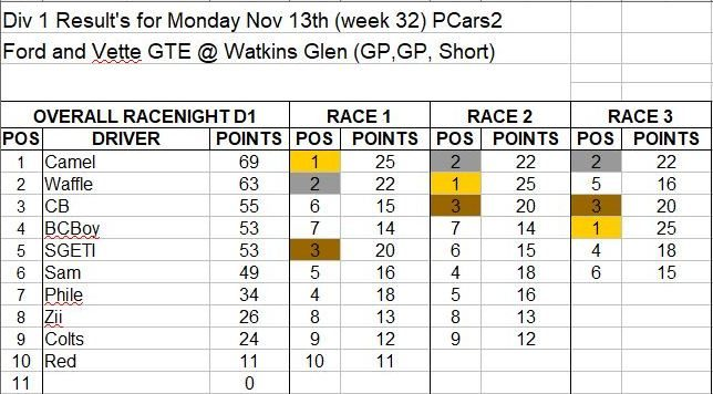 Wk32-Nov 13 Results D1.JPG