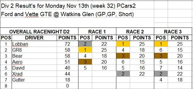 Wk32-Nov 13 Results D2.JPG