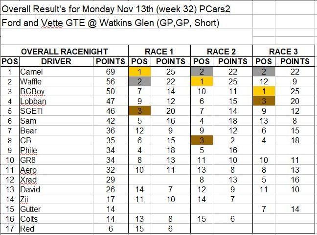 Wk32-Nov 13 Results.JPG